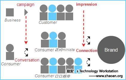 社区网站已经成为互联网主流媒介