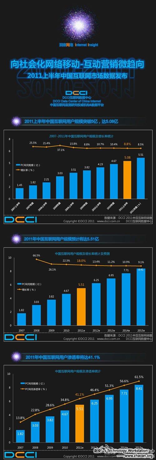 2013年中国将有一半的人口在互联网上
