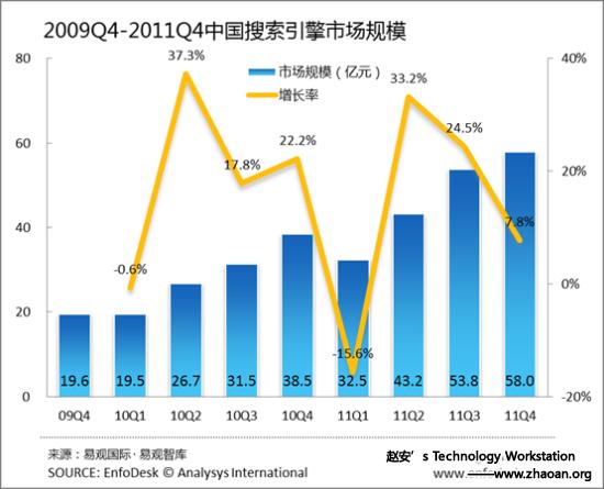 2009第四季度-2011第四季度中国搜索引擎市场规模