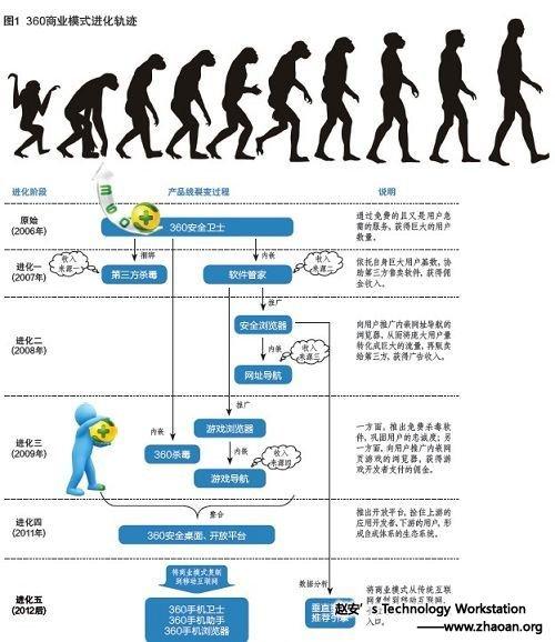 360裂变:奇虎进化密码